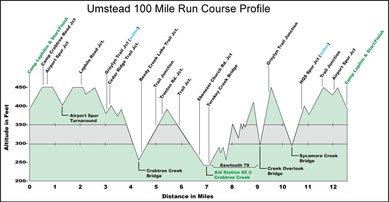 Umstead 100 Course Profile
